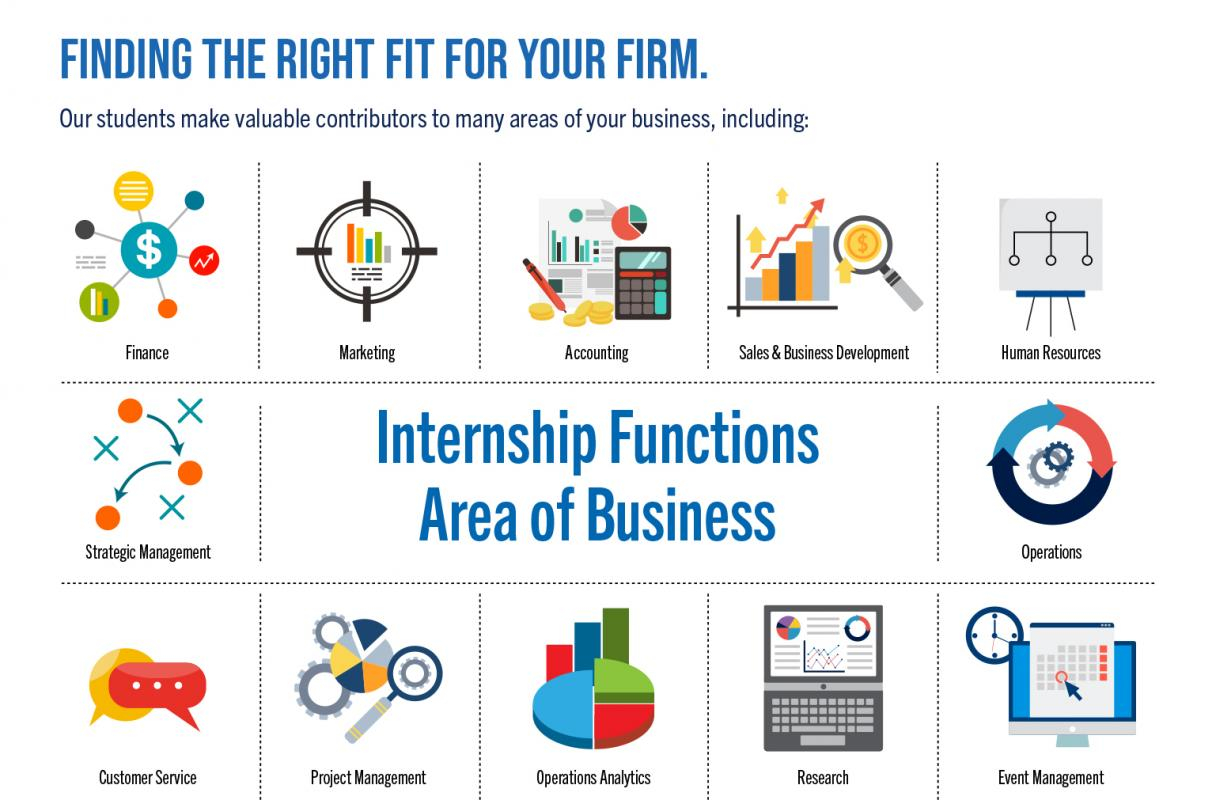 Collage of internship functions and areas of business